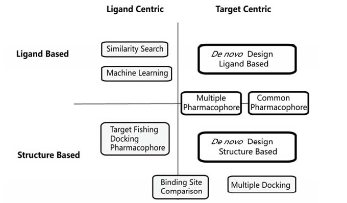 Figure 1. Multiple Targeting Design.( Weilin, Zhang,et al. 2017.)