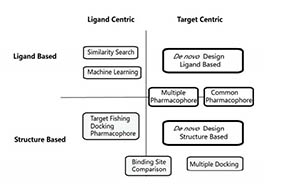 Multiple Targeting Design